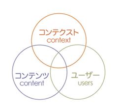 情報アーキテクチャの3つの円